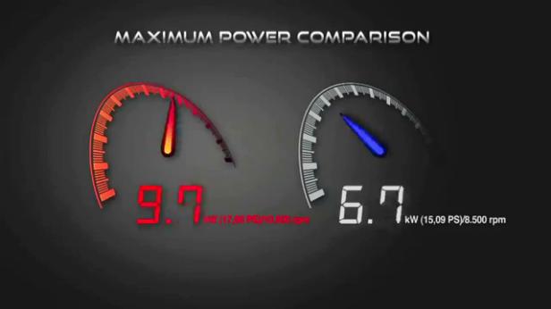 17. Maximum ower Comparison