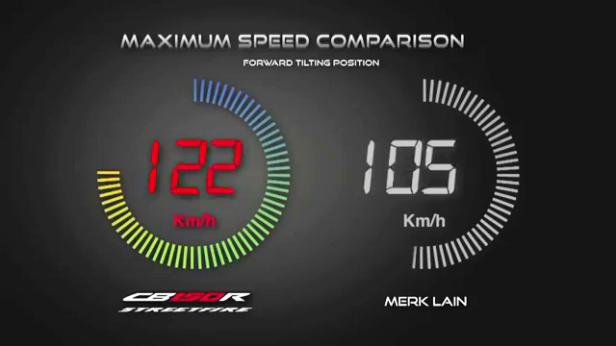 19. Maximum Speed Comparison