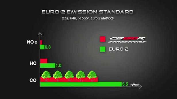 20. EURO-2 Emission Standard