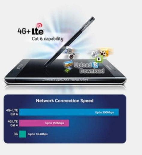 4G-LTE-Cat-6-Samsung-GALAXY-Note-Edge