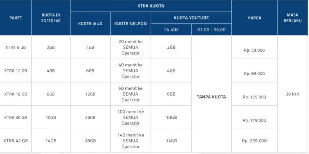 Tarif-Xtra-Combo-Youtube-Tanpa-Kuota